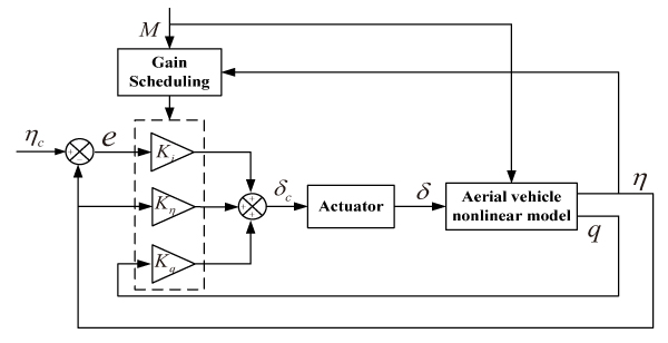 Gain-Scheduled for Aerial Vehicle Autopilot Design Using Fixed-Structure Synthesis