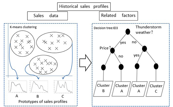 Demand Forecasting for Petrol Products in Gas Stations Using Clustering and Decision Tree