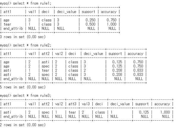 On Two Apriori-Based Rule Generators: Apriori in Prolog and Apriori in SQL