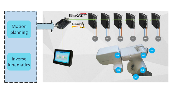 Motion Control of 6-DOF Manipulator Based on EtherCAT