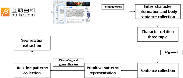 Research on Pattern Representation Based on Keyword and Word Embedding in Chinese Entity Relation Extraction