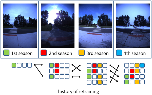 Long-Term Ensemble Learning for Cross-Season Visual Place Classification
