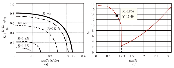 Stability Regions of Nonlinear LCL-Filtered Converter with Converter-Current-Feedback Control Without Damping