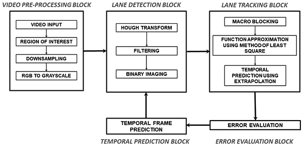 Lane Detection and Spatiotemporal Reconstruction Using the Macroblock Predictions Method