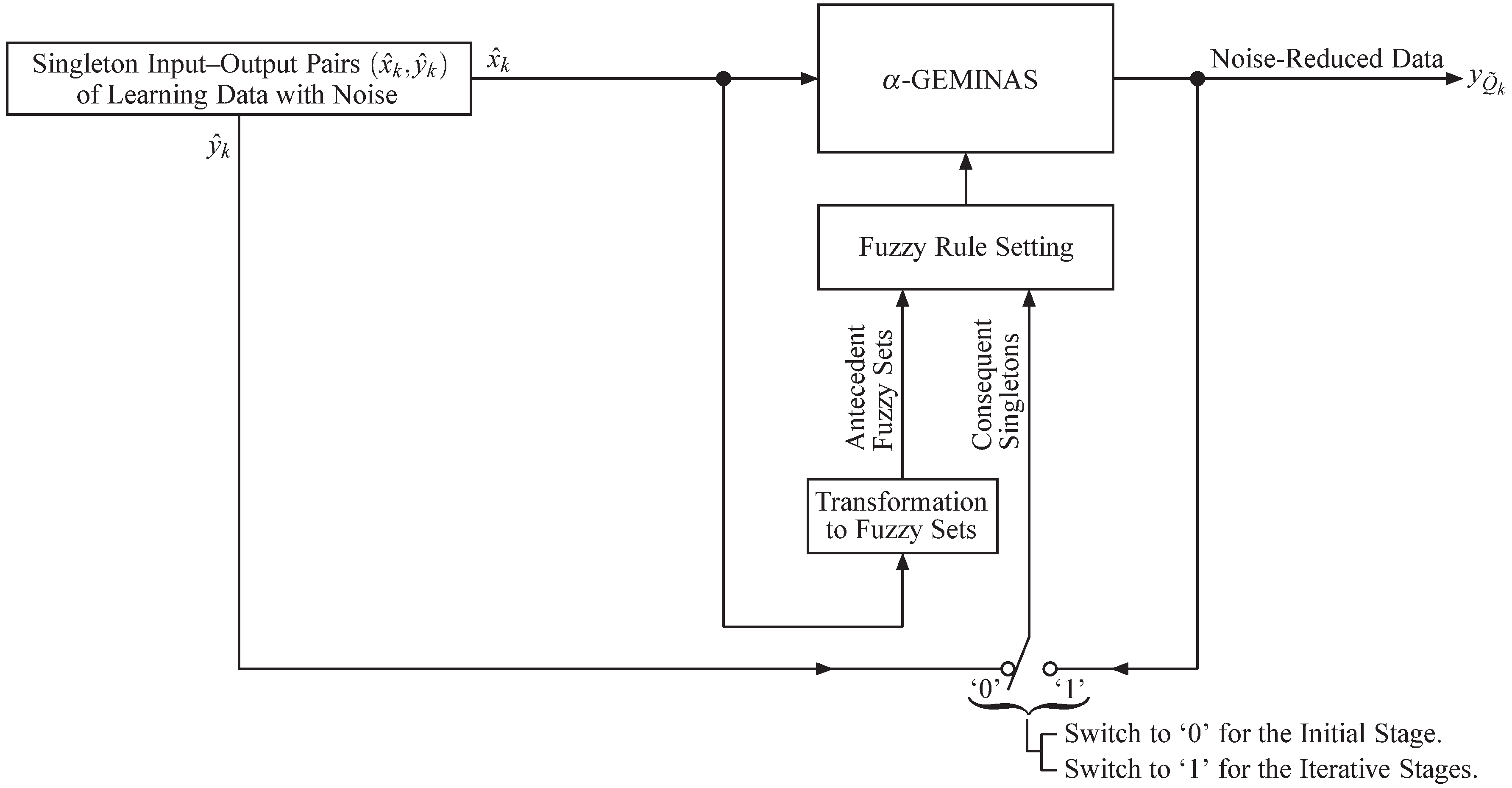 Noise Reduction with Inference Based on Fuzzy Rule Interpolation at an Infinite Number of Activating Points: Toward Fuzzy Rule Learning in a Unified Inference Platform