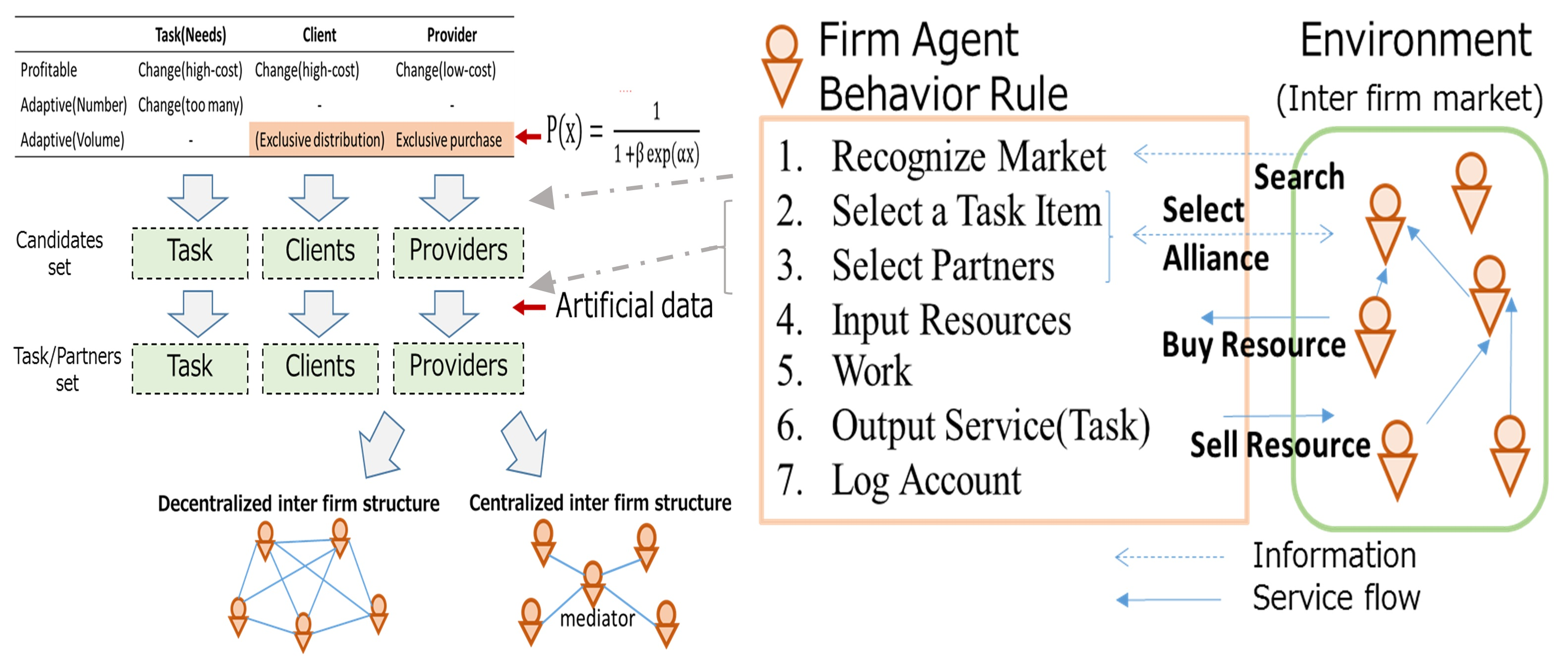 Effects of Trade Environment in Decentralized Inter-Organizational Business Structures Through Agent Simulation