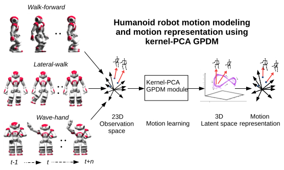 Humanoid Robot Motion Modeling Based on Time-Series Data Using Kernel PCA and Gaussian Process Dynamical Models