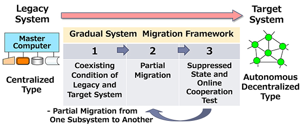 Proposing an Online Testing Method for Gradual Migration of Information and Control System