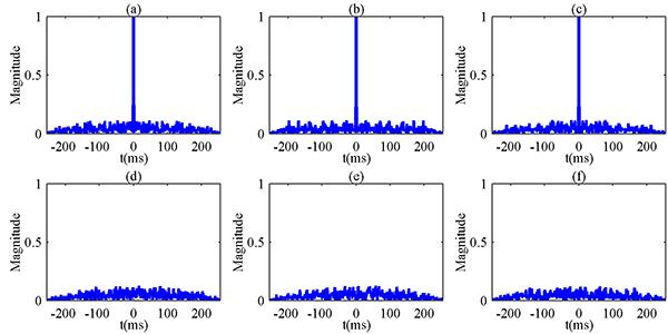 Optimization of Orthogonal MSK Waveforms for Active Sonar Using Genetic Algorithm