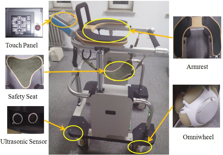 Interaction Forces Identification Modeling and Tracking Control for Rehabilitative Training Walker