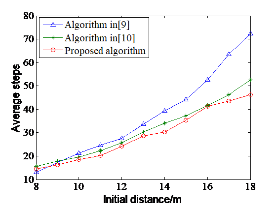 Robot Navigation Algorithm Based on Sensor Technology and Iterative Maximum a Posteriori Estimation