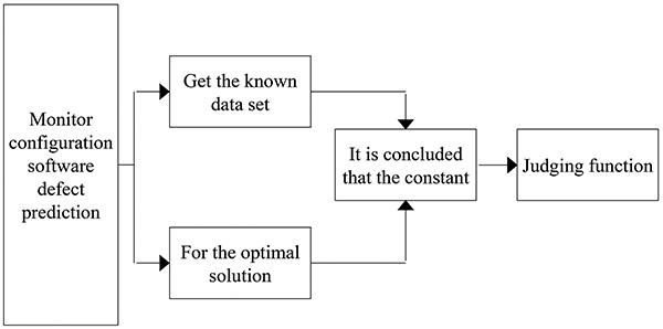 Efficient Prediction Method of Defect of Monitor Configuration Software