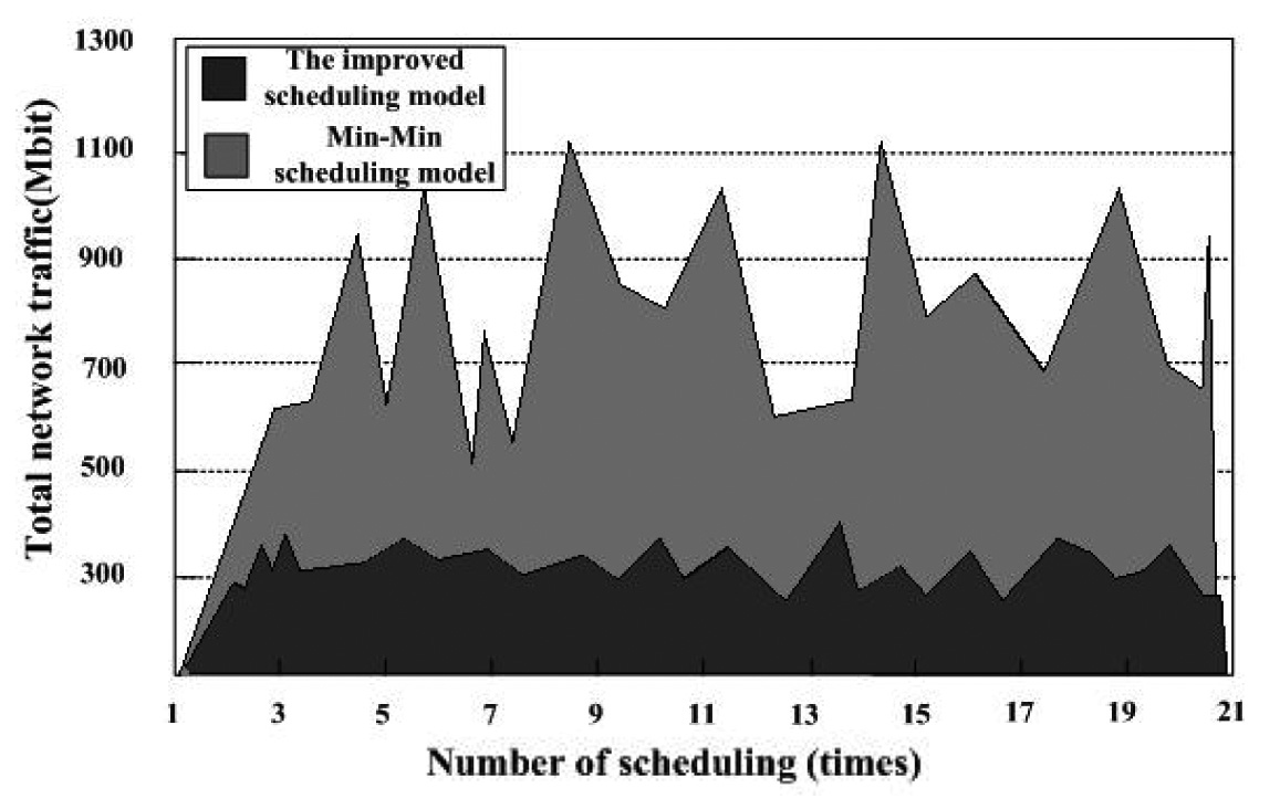 Optimization of Load Balancing Scheduling Model for Cloud Computing Resources in Abnormal Network Environment