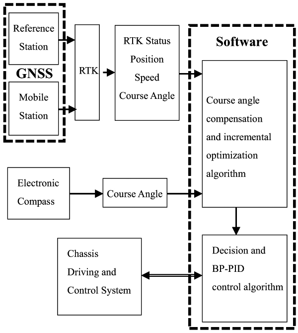 Improving GNSS Navigation and Control with Electronic Compass in Unmanned System