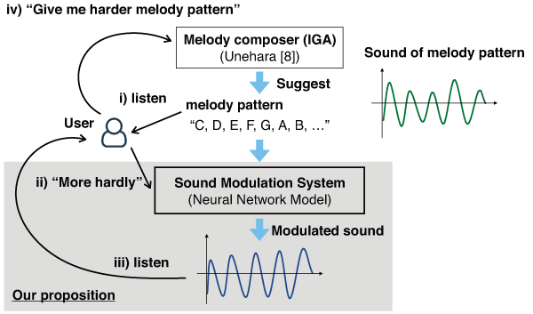 A Kansei-Based Sound Modulation System for Musical Instruments by Using Neural Networks