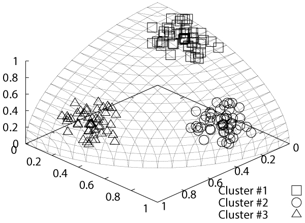 Fuzzy Clustering Method for Spherical Data Based on <i>q</i>-Divergence