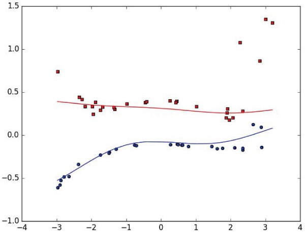 Kernel Fuzzy <i>c</i>-Regression Based on Least Absolute Deviation with Modified Huber Function