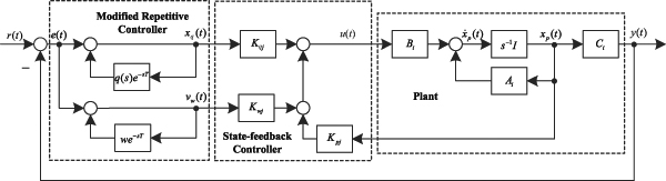 Design of Modified Repetitive Controller for T–S Fuzzy Systems