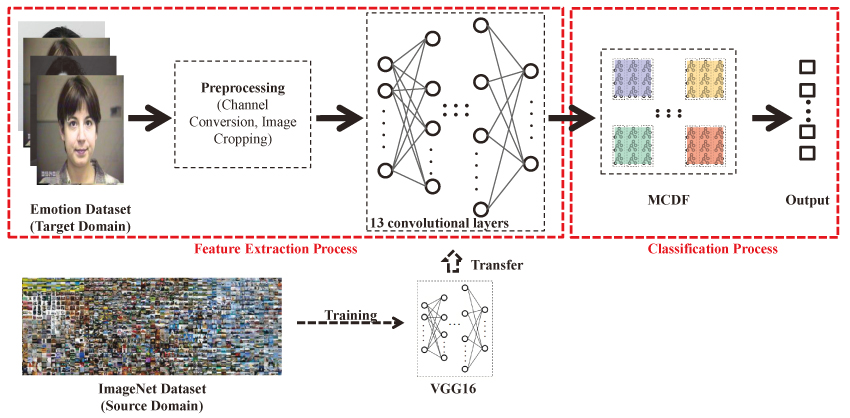 Emotion Recognition Based on Multi-Composition Deep Forest and Transferred Convolutional Neural Network