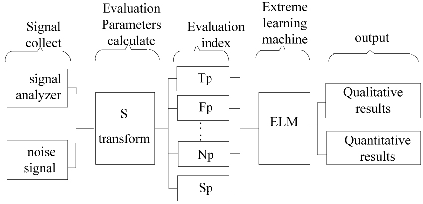 Evaluation Method for Complex Electromagnetic Environment