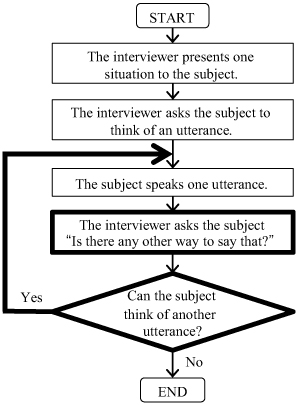 Efficient Corpus Creation Method for NLU Using Interview with Probing Questions
