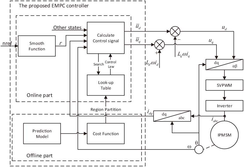IPMSM Speed and Current Controller Design for Electric Vehicles Based on Explicit MPC