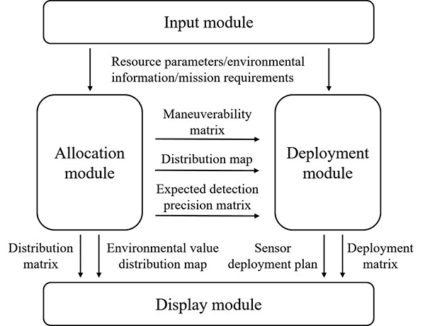 Spatial Deployment of Heterogeneous Sensors in Complex Environments