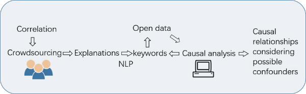 Exploratory Causal Analysis of Open Data: Explanation Generation and Confounder Identification