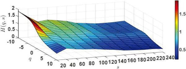 Asymmetric Multifractal Analysis of Rebar Futures and Spot Market in China