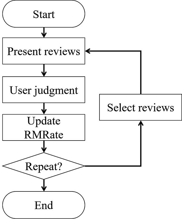 User Modeling from Review Browsing History for Personal Values-Based Recommendation