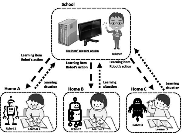 Support System for Teachers in Communication with Educational Support Robot