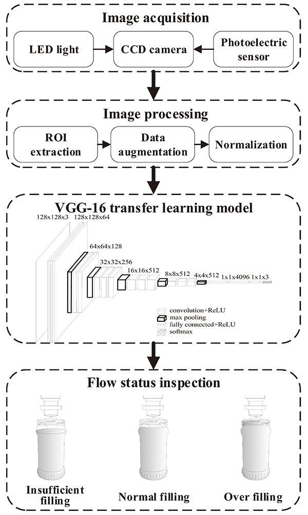 VGG-16 Convolutional Neural Network-Oriented Detection of Filling Flow Status of Viscous Food