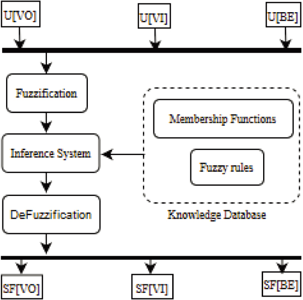 Improving Fairness in IEEE 802.11 EDCA Ad Hoc Networks Based on Fuzzy Logic