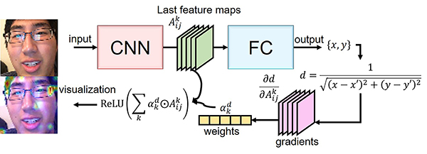 Visualization Method Corresponding to Regression Problems and Its Application to Deep Learning-Based Gaze Estimation Model