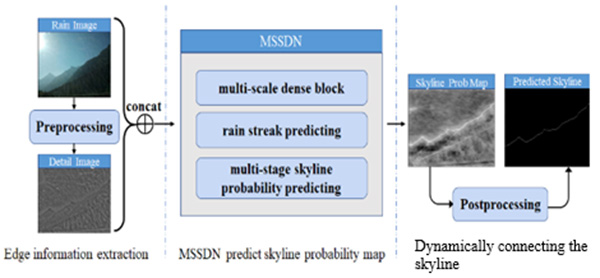 Robust and Automatic Skyline Detection Algorithm Based on MSSDN
