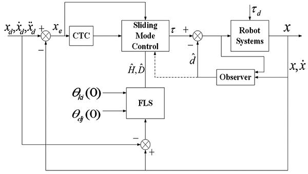 Suppression the Disturbance of Robotic Manipulators Based on Nonlinear Disturbance Observer and Fuzzy Logic System