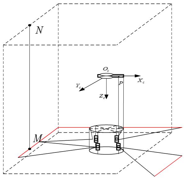 Indoor Key Point Reconstruction Based on Laser Illumination and Omnidirectional Vision
