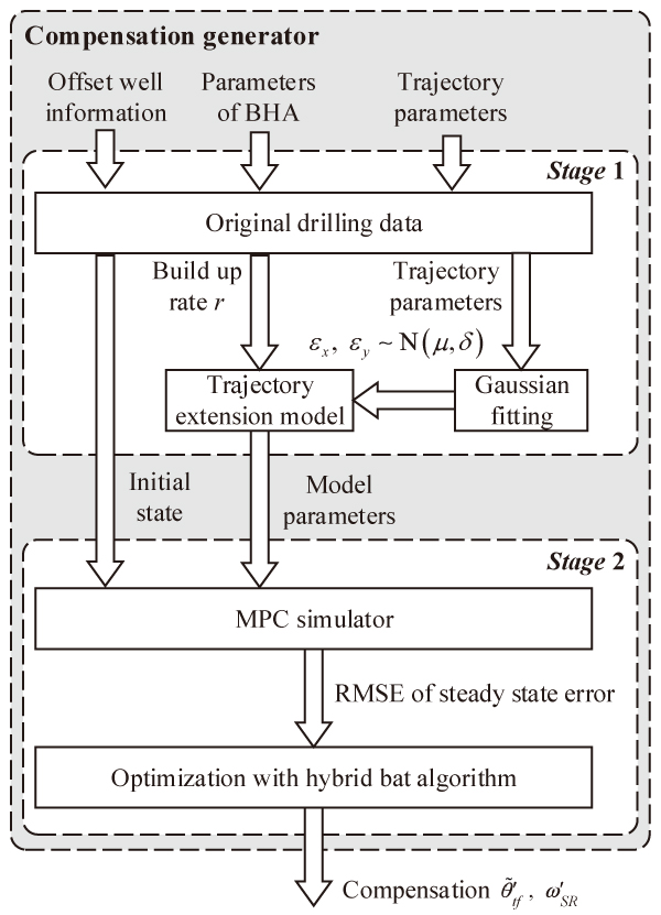 Intelligent Compensating Method for MPC-Based Deviation Correction with Stratum Uncertainty in Vertical Drilling Process