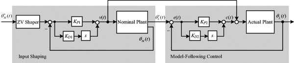 Combining Input Shaping and Adaptive Model-Following Control for Vibration Suppression