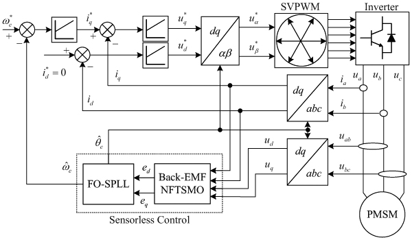 Nonsingular Fast Terminal Sliding Mode Observer and Fractional-Order Software Phase-Locked Loop for Speed-Sensorless Control of Interior Permanent Magnet Synchronous Motor