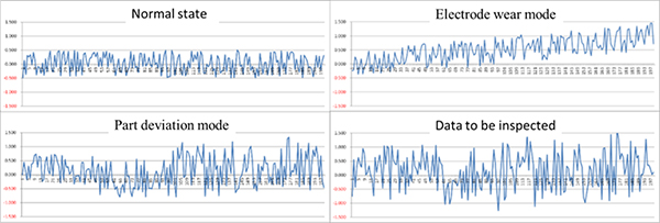 Monitoring and Analysis of Auto Body Precision Based on Big Data