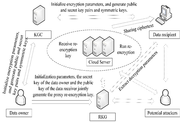 Fine-Grained Access Control Scheme Based on Improved Proxy Re-Encryption in Cloud