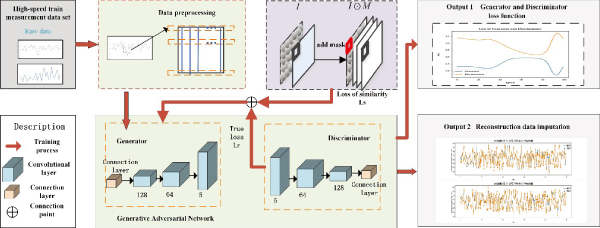 Reconstruction Method for Missing Measurement Data Based on Wasserstein Generative Adversarial Network