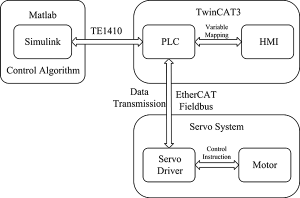 Design and Implementation of the Universal Servo Control Algorithm Verification System Based on High-Speed Communication Fieldbus
