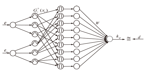 Single-Phase Photovoltaic Grid-Connected Inverter Based on Fuzzy Neural Network
