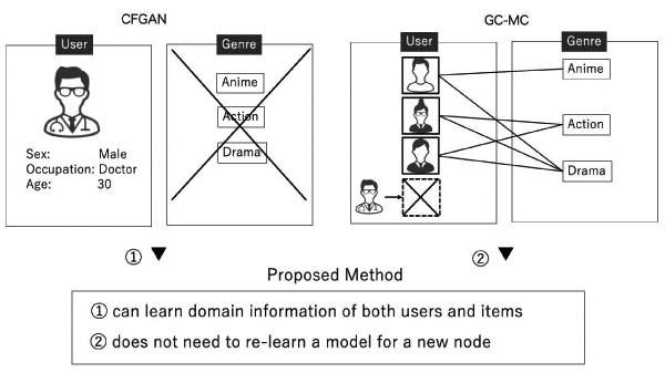 Recommendation System Based on Generative Adversarial Network with Graph Convolutional Layers