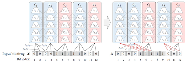Adaptive Synapse Arrangement in Cortical Learning Algorithm