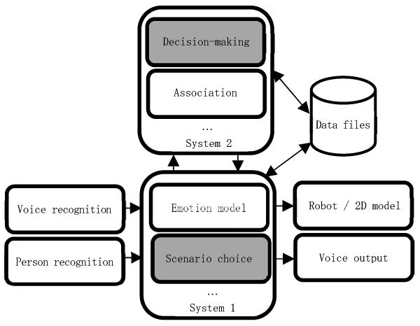 Decision-Making of Communication Robots Through Robot Ethics