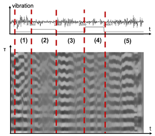 Behavior Estimation Based on Multiple Vibration Sensors for Elderly Monitoring Systems