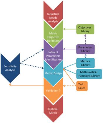 Metrics Generation Process for Mechatronics
